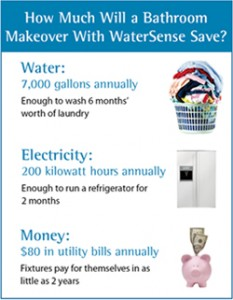 WaterSense Graphic.